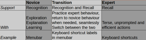 Novice to Expert User Interface Transition Autodesk Research
