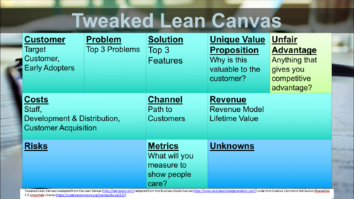 Autodesk Innovation Workshop Tweaked Lean Canvas