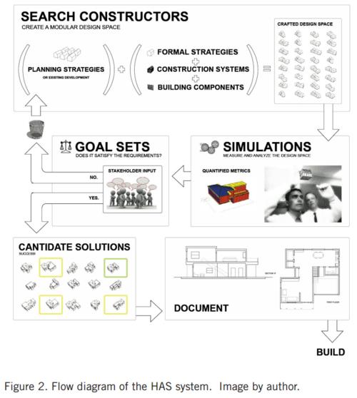 Autodesk Research Dreamcatcher Home Design