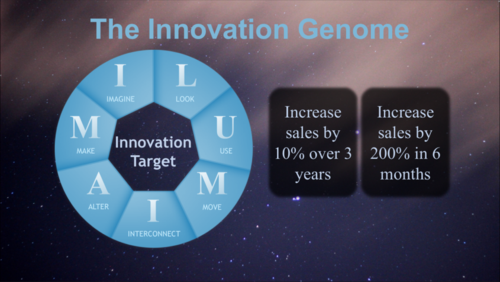 Autodesk Innovation Genome
