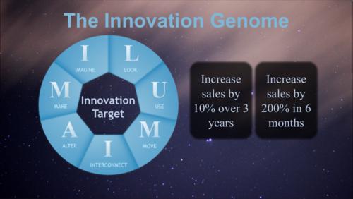 Autodesk Innovation Genome