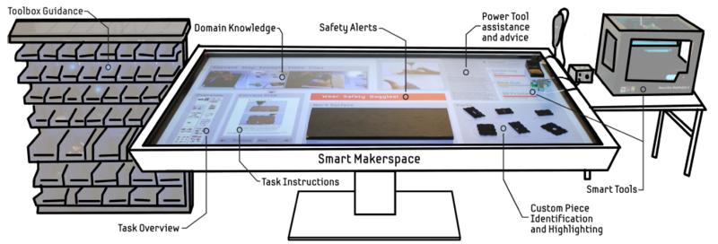 SmartMakerspace